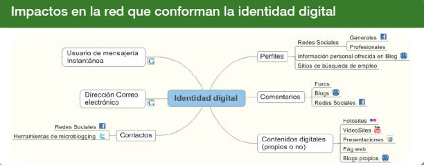 impactos-de-la-identidad-digital